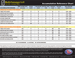 NEW Accumulation Reference Table