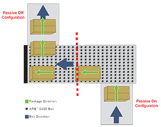 Diagram of 90 degree ARB transfer technology shows movement of small items along conveyors
